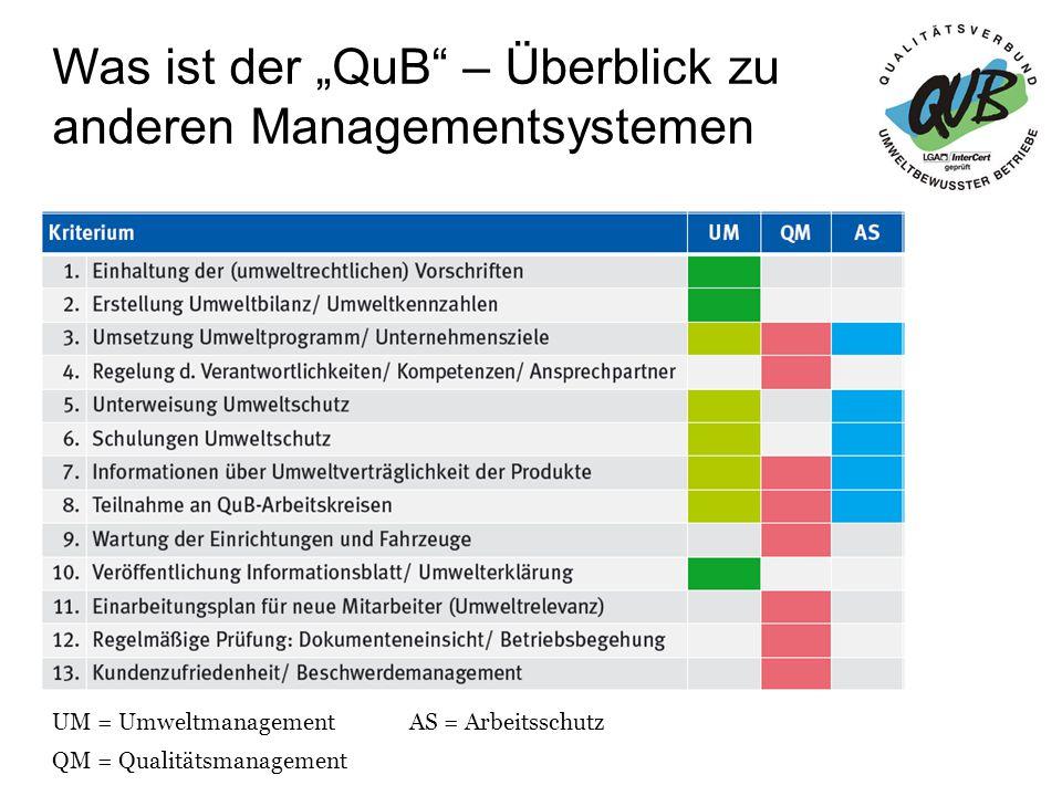 """Was ist der """"QuB – Überblick zu Managementsystemen  Der QuB enthält Elemente von ISO 14001 und EMAS"""