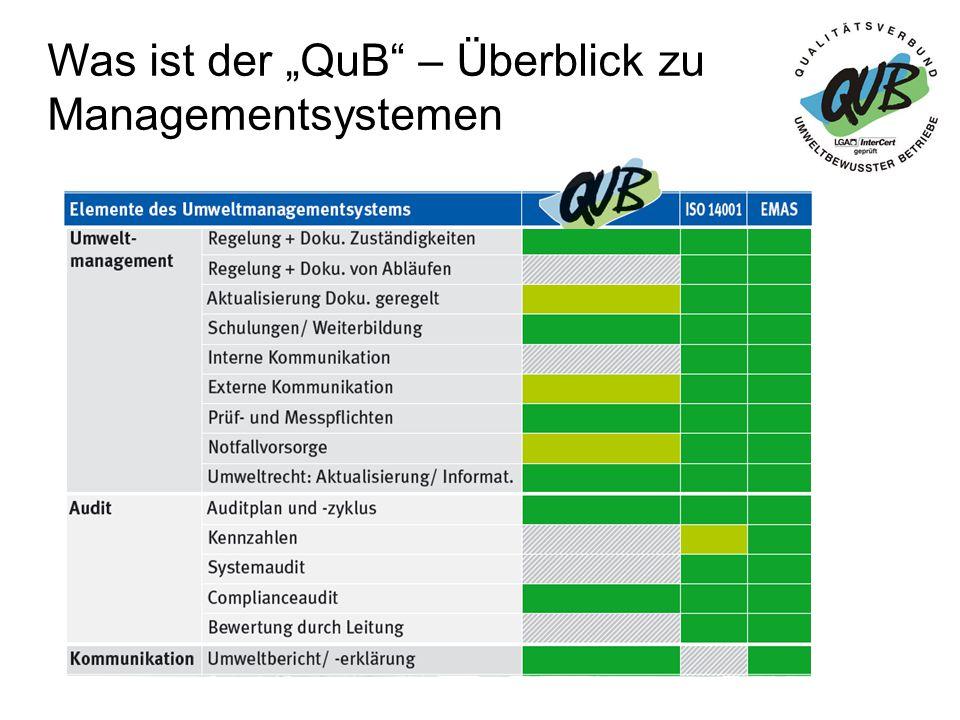 """Historie des """"QuB 1997 Start mit dem Qualitätsverbund umweltbewusster Handwerksbetriebe in Bayern Ende 2005 Weiterentwicklung des QuHs im Rahmen eines Pilotprojektes für andere Wirtschaftszweige Jan."""