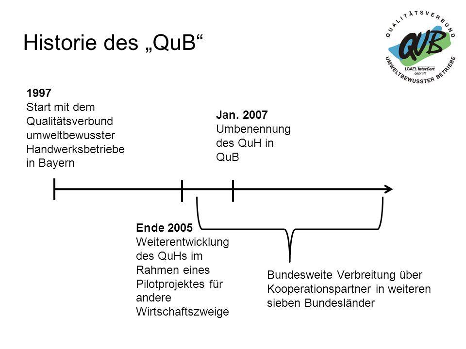 Prüfkriterien des QuB