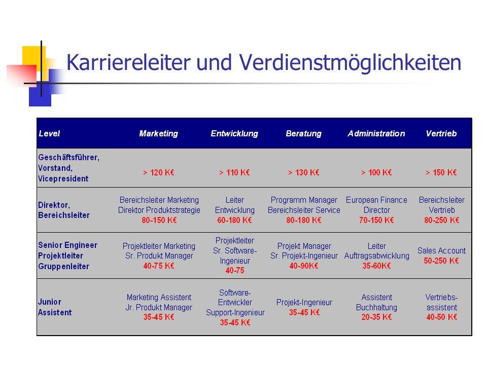 Auswahl der Ausbildung / des Studiengangs Neigungen vs.
