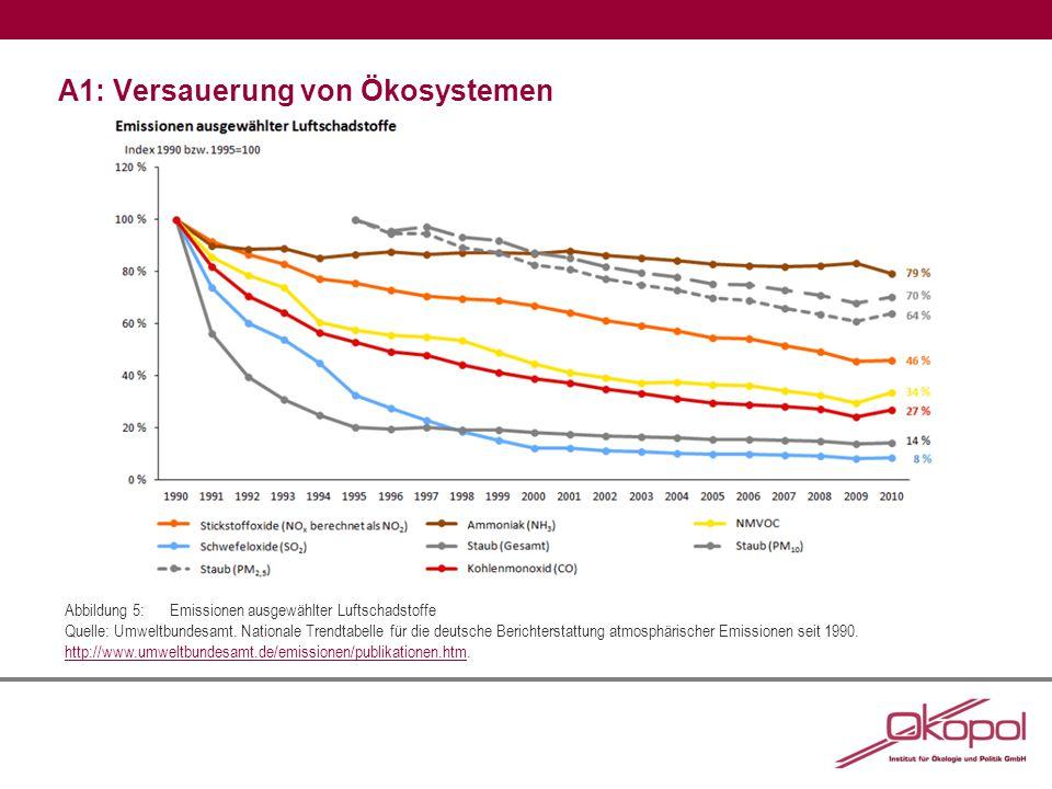 A1: Versauerung von Ökosystemen Abbildung 5:Emissionen ausgewählter Luftschadstoffe Quelle: Umweltbundesamt.