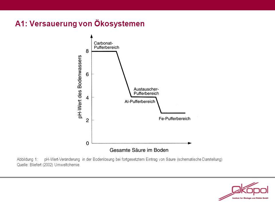 A1: Versauerung von Ökosystemen Abbildung 1:pH-Wert-Veränderung in der Bodenlösung bei fortgesetztem Eintrag von Säure (schematische Darstellung) Quelle: Bliefert (2002) Umweltchemie.