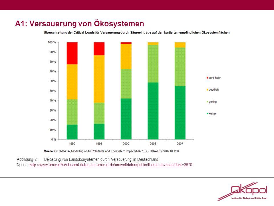 A1: Versauerung von Ökosystemen Abbildung 2:Belastung von Landökosystemen durch Versauerung in Deutschland Quelle: http://www.umweltbundesamt-daten-zur-umwelt.de/umweltdaten/public/theme.do nodeIdent=3670.http://www.umweltbundesamt-daten-zur-umwelt.de/umweltdaten/public/theme.do nodeIdent=3670