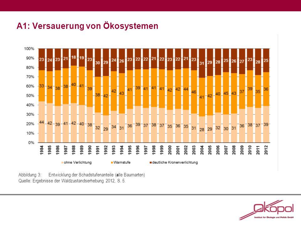 A1: Versauerung von Ökosystemen Abbildung 3:Entwicklung der Schadstufenanteile ( a lle Baumarten) Quelle: Ergebnisse der Waldzustandserhebung 2012, S.