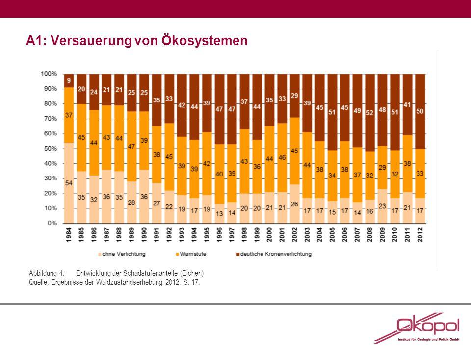 A1: Versauerung von Ökosystemen Abbildung 4:Entwicklung der Schadstufenanteile (Eichen) Quelle: Ergebnisse der Waldzustandserhebung 2012, S.