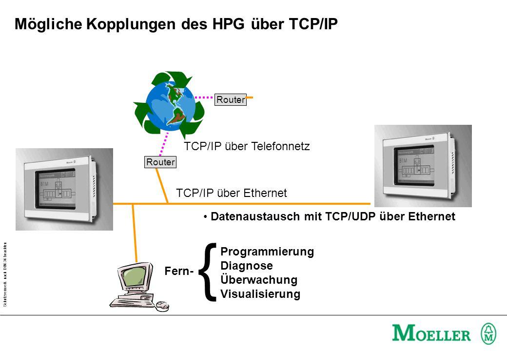 Schutzvermerk nach DIN 34 beachten Mögliche Kopplungen des HPG über TCP/IP Programmierung Diagnose Überwachung Visualisierung Datenaustausch mit TCP/UDP über Ethernet TCP/IP über Ethernet Router TCP/IP über Telefonnetz Router Fern- {