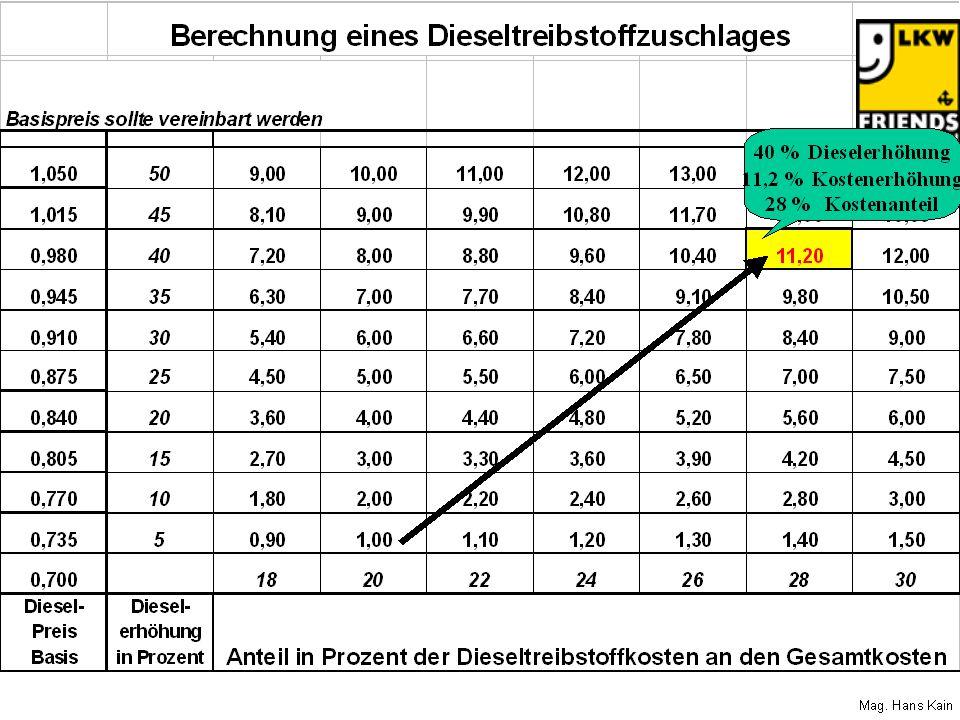 Kalkulationsbeispiel Bei einem Treibstoffanteil von 20% an den Gesamttransportkosten ergibt sich daher folgender Treibstoffzuschlag: