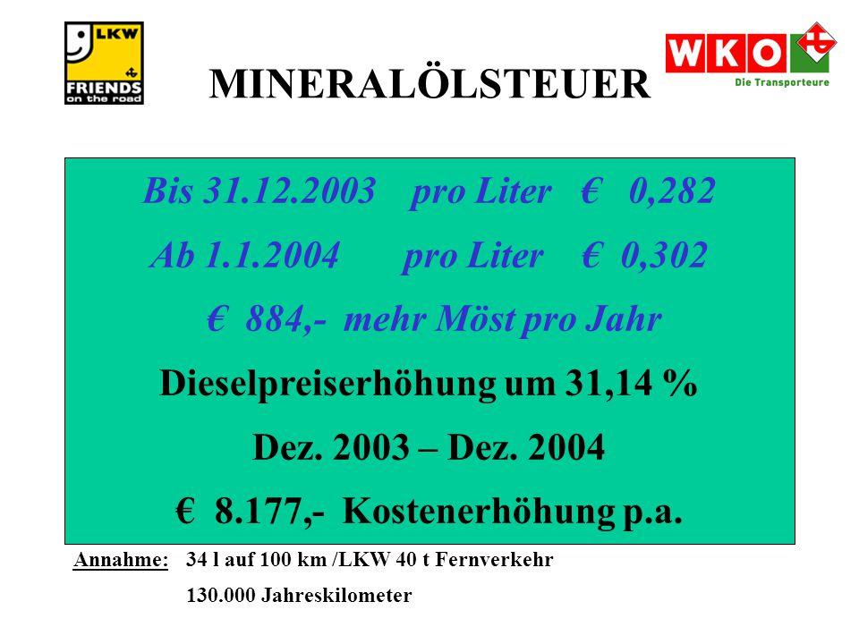 MINERALÖLSTEUER Bis 31.12.2003 pro Liter € 0,282 Ab 1.1.2004 pro Liter € 0,302 € 884,- mehr Möst pro Jahr Dieselpreiserhöhung um 31,14 % Dez.