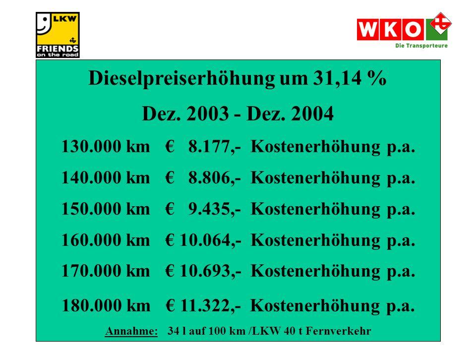 Dieselpreiserhöhung um 31,14 % Dez.2003 - Dez. 2004 130.000 km € 8.177,- Kostenerhöhung p.a.