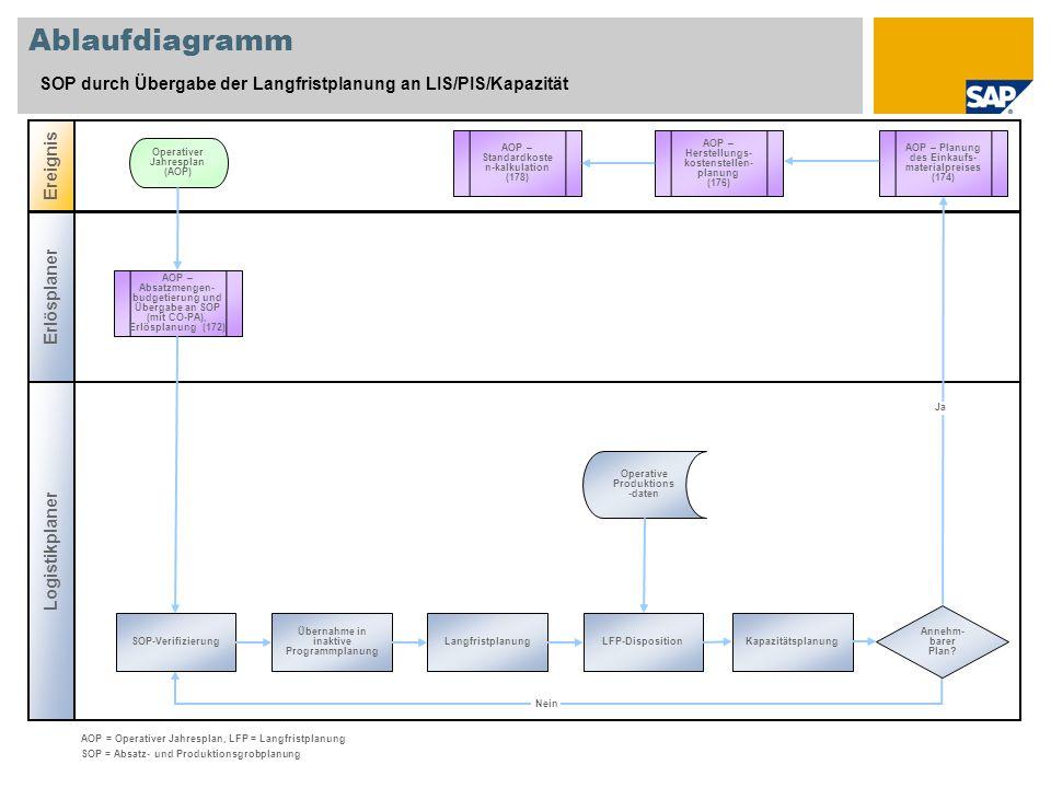 Ablaufdiagramm SOP durch Übergabe der Langfristplanung an LIS/PIS/Kapazität Logistikplaner Ereignis Erlösplaner AOP – Absatzmengen- budgetierung und Übergabe an SOP (mit CO-PA), Erlösplanung (172) Kapazitätsplanung Operativer Jahresplan (AOP) Operative Produktions -daten AOP = Operativer Jahresplan, LFP = Langfristplanung SOP = Absatz- und Produktionsgrobplanung Ja Nein LFP-DispositionLangfristplanung Übernahme in inaktive Programmplanung SOP-Verifizierung AOP – Planung des Einkaufs- materialpreises (174) AOP – Herstellungs- kostenstellen- planung (176) Annehm- barer Plan.