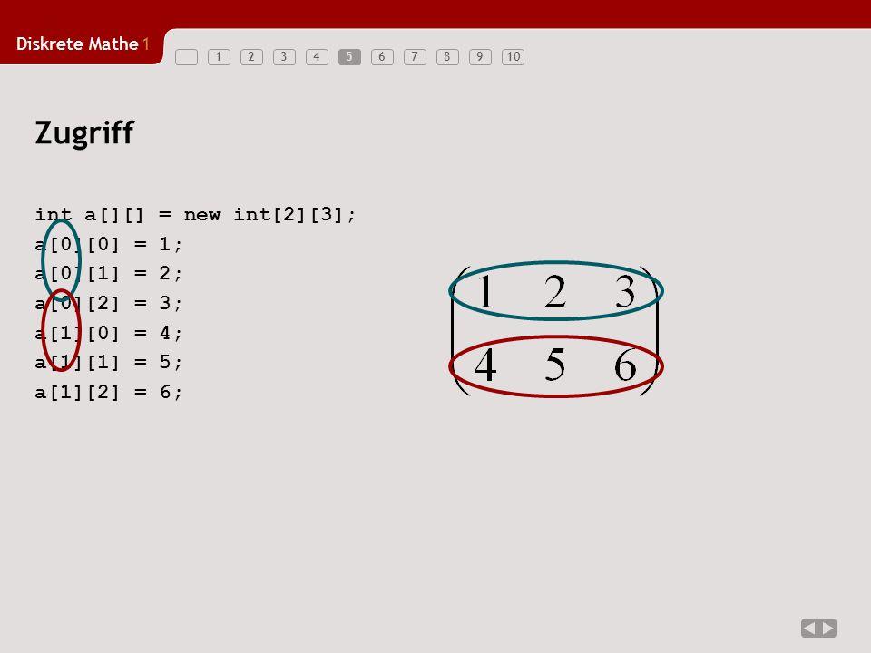 Diskrete Mathe1 123456789106 Beispiel: Skalarprodukt int v[], w[]; v = {1,2,3}; w = {4,5,6}; int iprod = 0; for (int i = 0; i < 3; i++) iprod = iprod + v[i] * w[i]; for-Schleife for(init; test; update) i++ i = i + 1