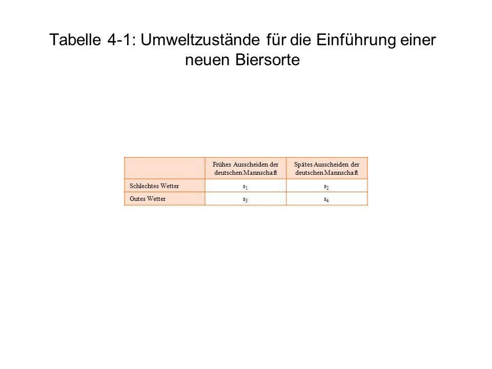 Tabelle 4-1: Umweltzustände für die Einführung einer neuen Biersorte Frühes Ausscheiden der deutschen Mannschaft Spätes Ausscheiden der deutschen Mann