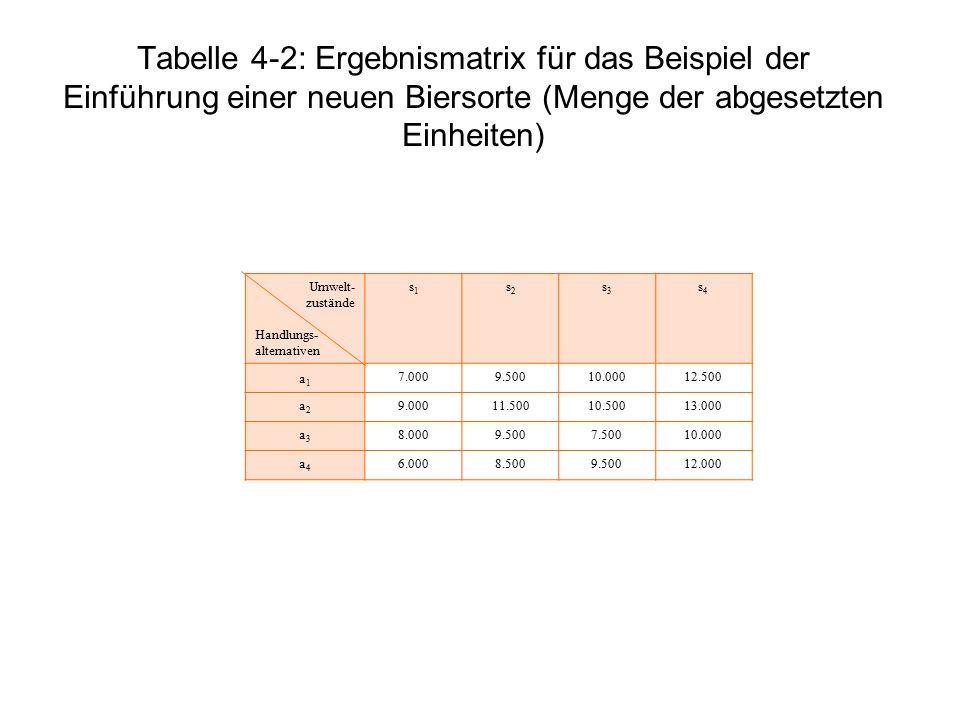 Tabelle 4-2: Ergebnismatrix für das Beispiel der Einführung einer neuen Biersorte (Menge der abgesetzten Einheiten) Umwelt- zustände Handlungs- altern