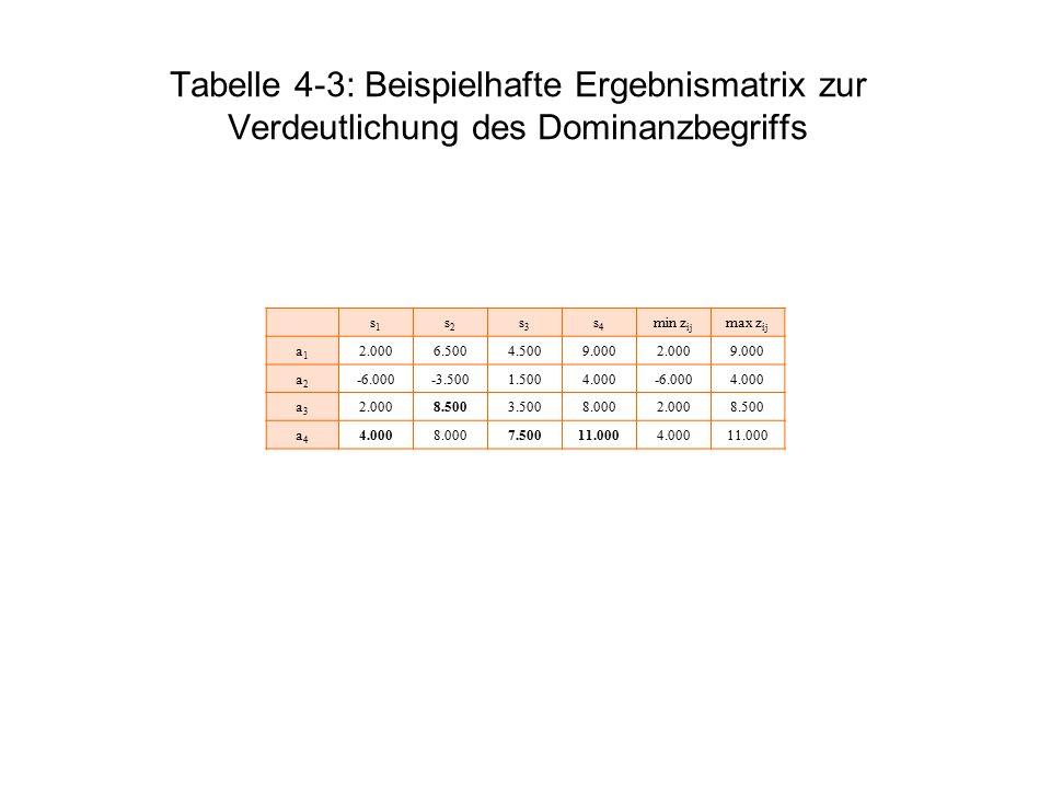 Tabelle 4-3: Beispielhafte Ergebnismatrix zur Verdeutlichung des Dominanzbegriffs s1s1 s2s2 s3s3 s4s4 min z ij max z ij a1a1 2.0006.5004.5009.0002.000