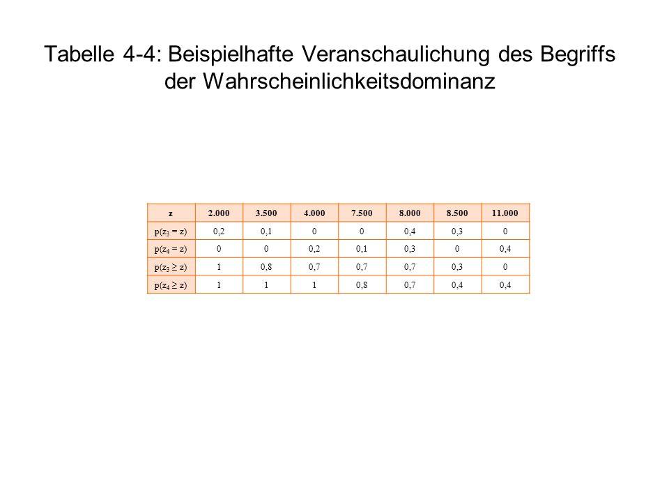 Tabelle 4-4: Beispielhafte Veranschaulichung des Begriffs der Wahrscheinlichkeitsdominanz z2.0003.5004.0007.5008.0008.50011.000 p(z 3 = z)0,20,1000,40