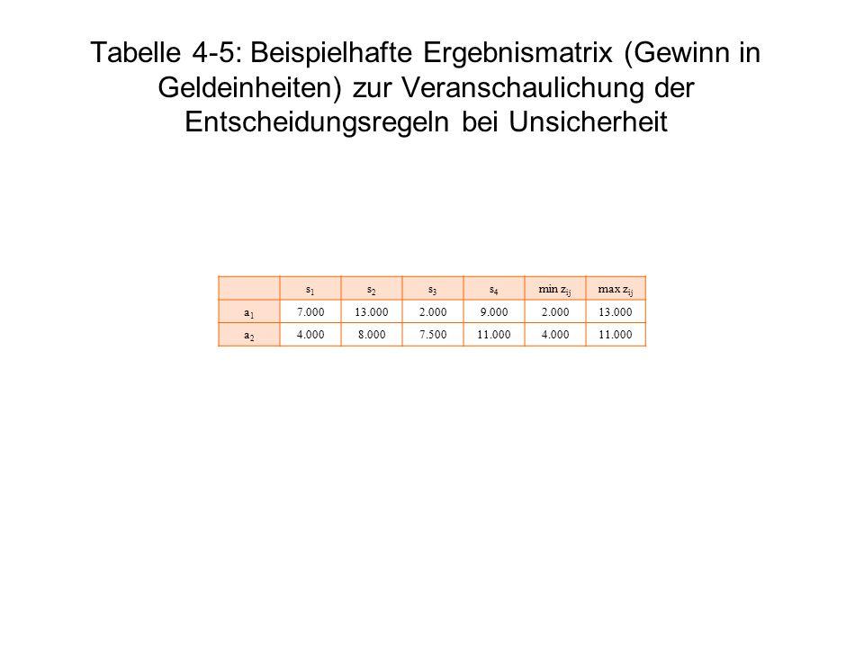 Tabelle 4-5: Beispielhafte Ergebnismatrix (Gewinn in Geldeinheiten) zur Veranschaulichung der Entscheidungsregeln bei Unsicherheit s1s1 s2s2 s3s3 s4s4
