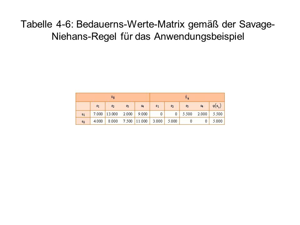 Tabelle 4-6: Bedauerns-Werte-Matrix gemäß der Savage- Niehans-Regel für das Anwendungsbeispiel