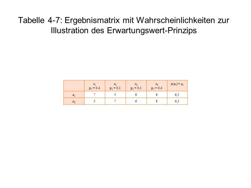 Tabelle 4-7: Ergebnismatrix mit Wahrscheinlichkeiten zur Illustration des Erwartungswert-Prinzips s 1 p 1 = 0,4 s 2 p 1 = 0,1 s 3 p 1 = 0,1 s 4 p 1 =