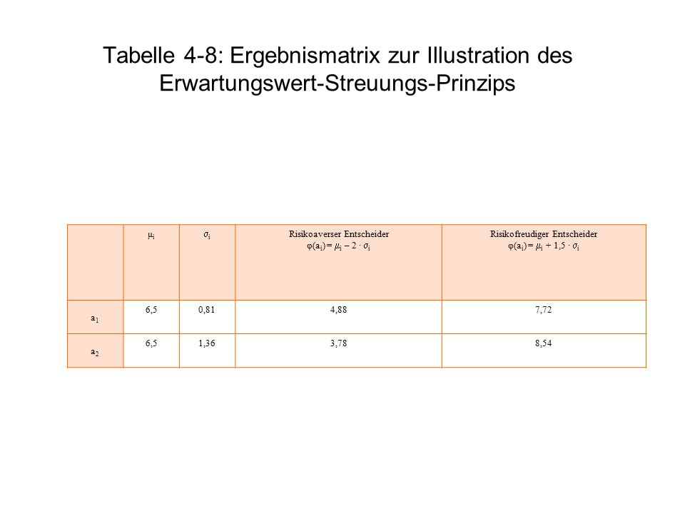 Tabelle 4-8: Ergebnismatrix zur Illustration des Erwartungswert-Streuungs-Prinzips μiμi ii Risikoaverser Entscheider φ(a i ) =  i – 2 ·  i Risikof