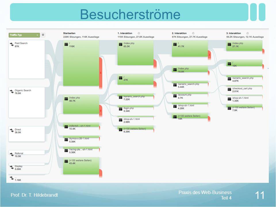 Besucherströme Praxis des Web-Business Teil 4 Prof. Dr. T. Hildebrandt 11