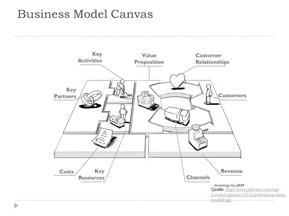 Business Model Canvas Quelle: http://www.zebramc.com/wp- content/uploads/2012/02/bmcanvas-basic- model3.jpghttp://www.zebramc.com/wp- content/uploads/