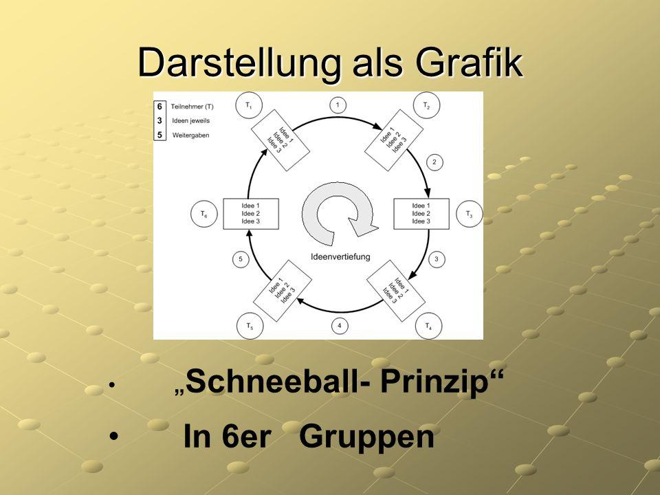 """Darstellung als Grafik """" Schneeball- Prinzip"""" In 6er Gruppen"""