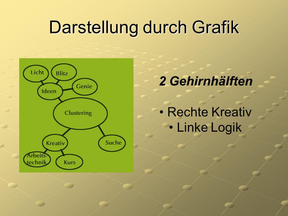Darstellung durch Grafik 2 Gehirnhälften Rechte Kreativ Linke Logik