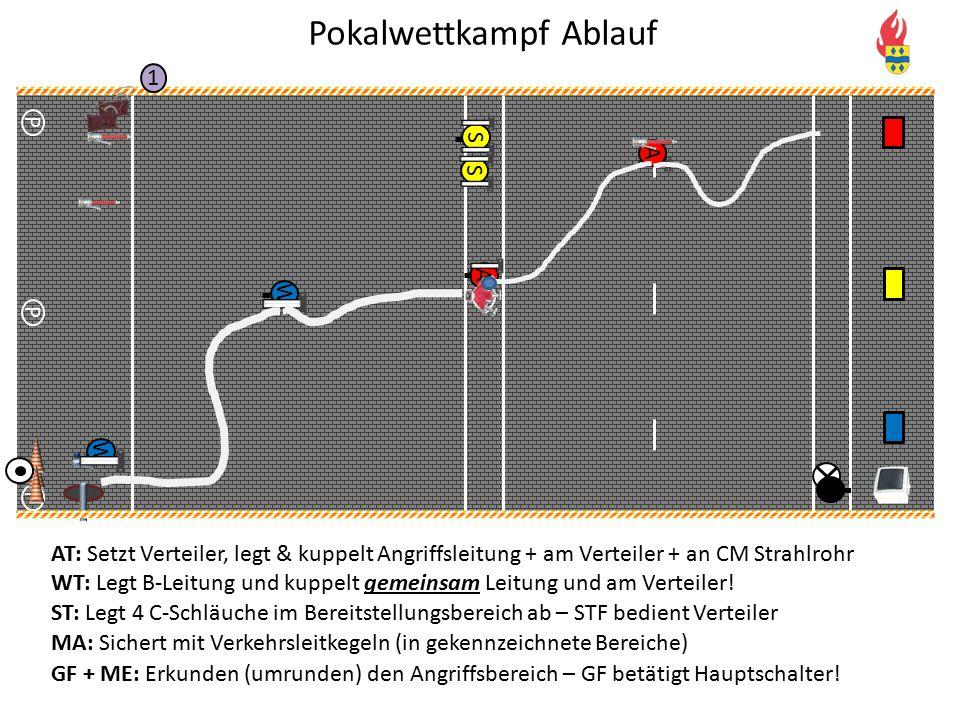 V P P P 1 S S W W A A AT: Setzt Verteiler, legt & kuppelt Angriffsleitung + am Verteiler + an CM Strahlrohr WT: Legt B-Leitung und kuppelt gemeinsam L