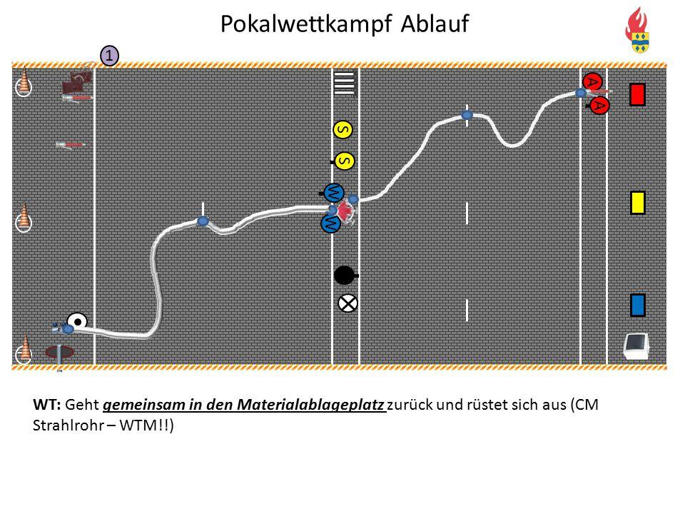 V P P P 1 S S W W A A WT: Geht gemeinsam in den Materialablageplatz zurück und rüstet sich aus (CM Strahlrohr – WTM!!) Pokalwettkampf Ablauf