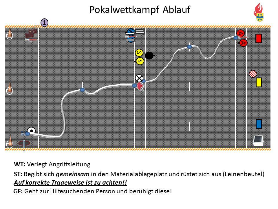 V P P P 1 S A A SWW WT: Verlegt Angriffsleitung ST: Begibt sich gemeinsam in den Materialablageplatz und rüstet sich aus (Leinenbeutel) Auf korrekte T