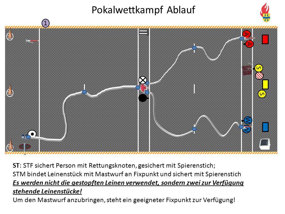 V P P P 1 A A W W S S ST: STF sichert Person mit Rettungsknoten, gesichert mit Spierenstich; STM bindet Leinenstück mit Mastwurf an Fixpunkt und siche