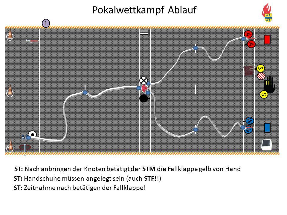 V P P P 1 A A W W S S ST: Nach anbringen der Knoten betätigt der STM die Fallklappe gelb von Hand ST: Handschuhe müssen angelegt sein (auch STF!!) ST: