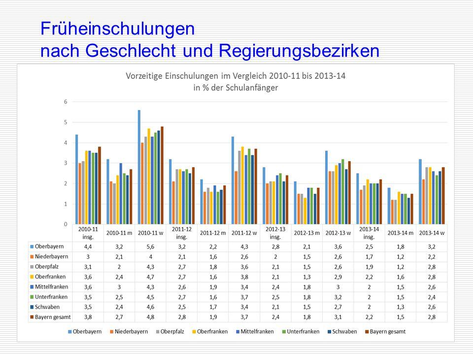 Originalfassung: Ulbricht, Staatliche Schulberatung München, März 2015 (GrSO) Für inhaltliche Veränderungen kann keine Haftung übernommen werden. 15 F