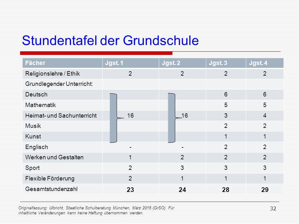 Originalfassung: Ulbricht, Staatliche Schulberatung München, März 2015 (GrSO) Für inhaltliche Veränderungen kann keine Haftung übernommen werden. 32 S