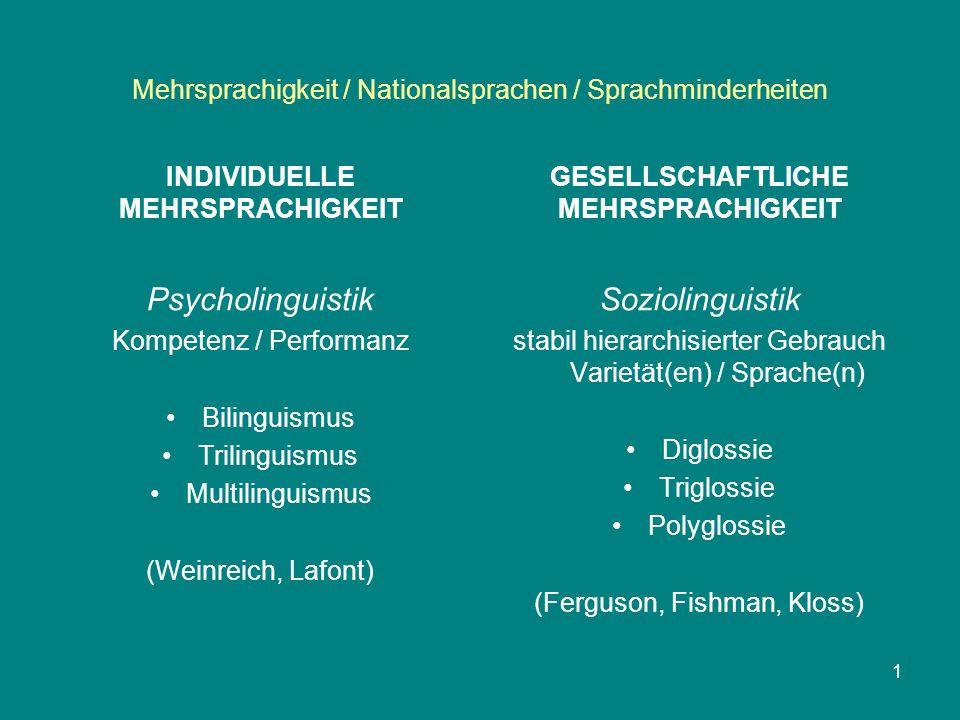 Mehrsprachigkeit / Nationalsprachen / Sprachminderheiten INDIVIDUELLE MEHRSPRACHIGKEIT GESELLSCHAFTLICHE MEHRSPRACHIGKEIT Soziolinguistik stabil hierarchisierter Gebrauch Varietät(en) / Sprache(n) Diglossie Triglossie Polyglossie (Ferguson, Fishman, Kloss) 1 Psycholinguistik Kompetenz / Performanz Bilinguismus Trilinguismus Multilinguismus (Weinreich, Lafont)