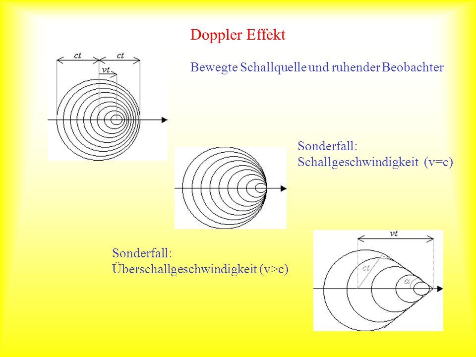 Doppler Effekt Bewegte Schallquelle und ruhender Beobachter Sonderfall: Schallgeschwindigkeit (v=c) Sonderfall: Überschallgeschwindigkeit (v>c)