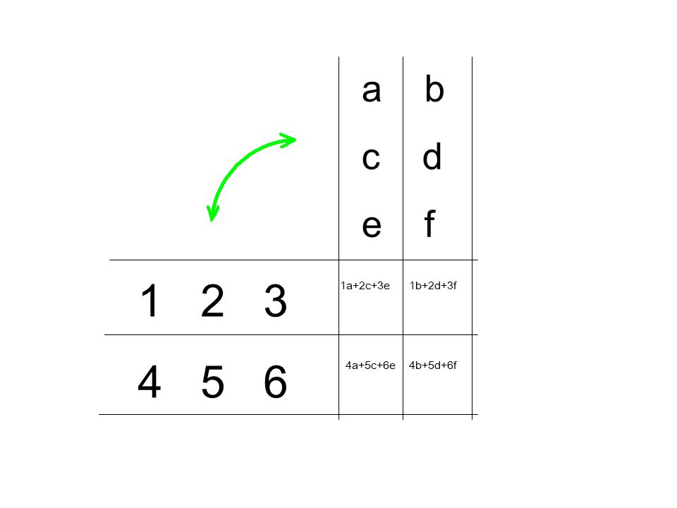 Der zweite Index des ersten Faktors und der erste Index des zweiten Faktors laufen bis n. m  n-Matrix  n  p-Matrix = m  p-Matrix = Die Operation 