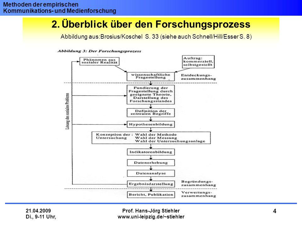 Methoden der empirischen Kommunikations- und Medienforschung 21.04.2009 Di., 9-11 Uhr, Prof. Hans-Jörg Stiehler www.uni-leipzig.de/~stiehler 4 2.Überb