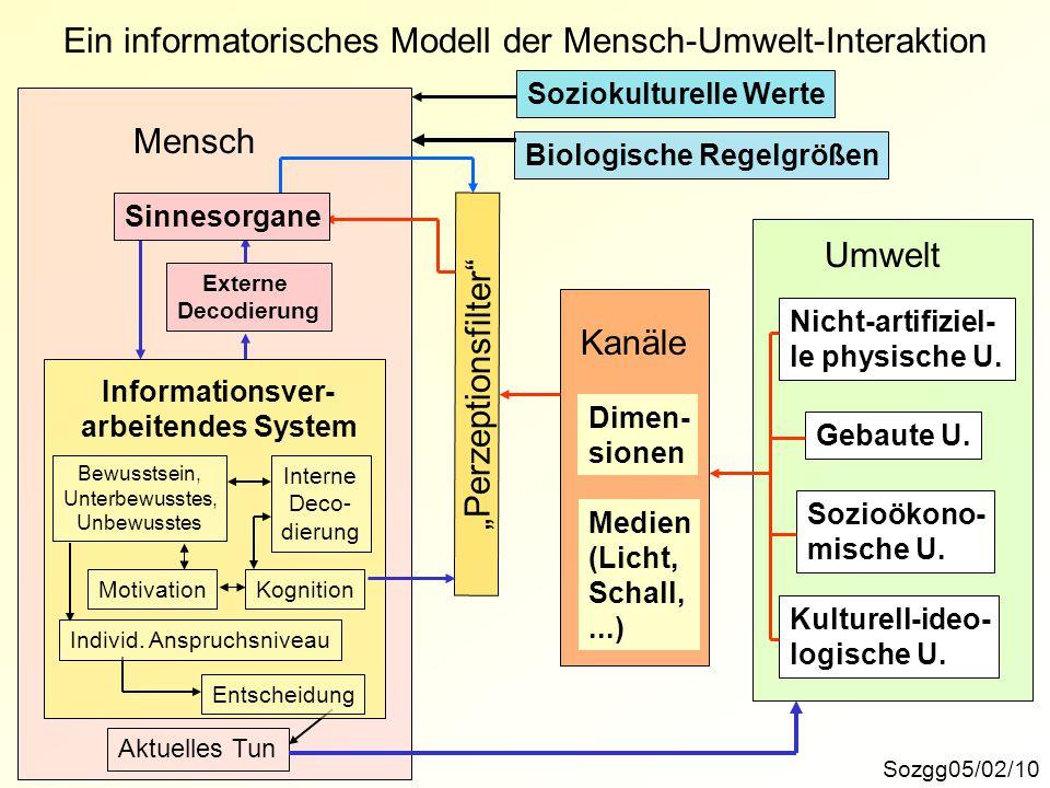 Ein informatorisches Modell der Mensch-Umwelt-Interaktion Sozgg05/02/10 Umwelt Nicht-artifiziel- le physische U. Gebaute U. Sozioökono- mische U. Kult