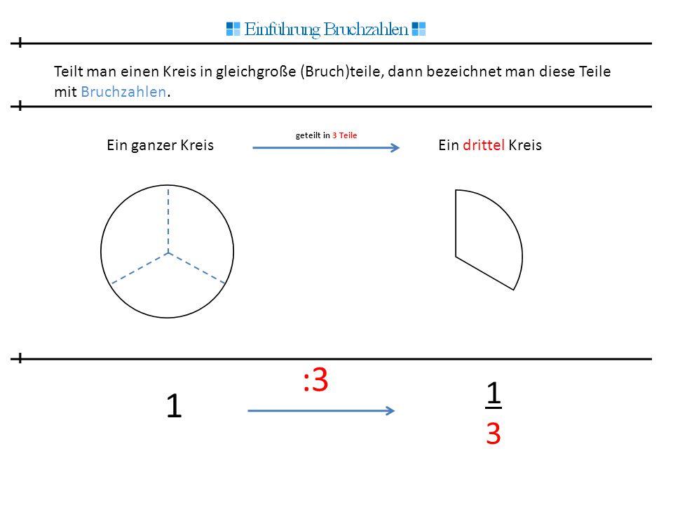 Teilt man einen Kreis in gleichgroße (Bruch)teile, dann bezeichnet man diese Teile mit Bruchzahlen. Ein ganzer Kreis geteilt in 3 Teile Ein drittel Kr