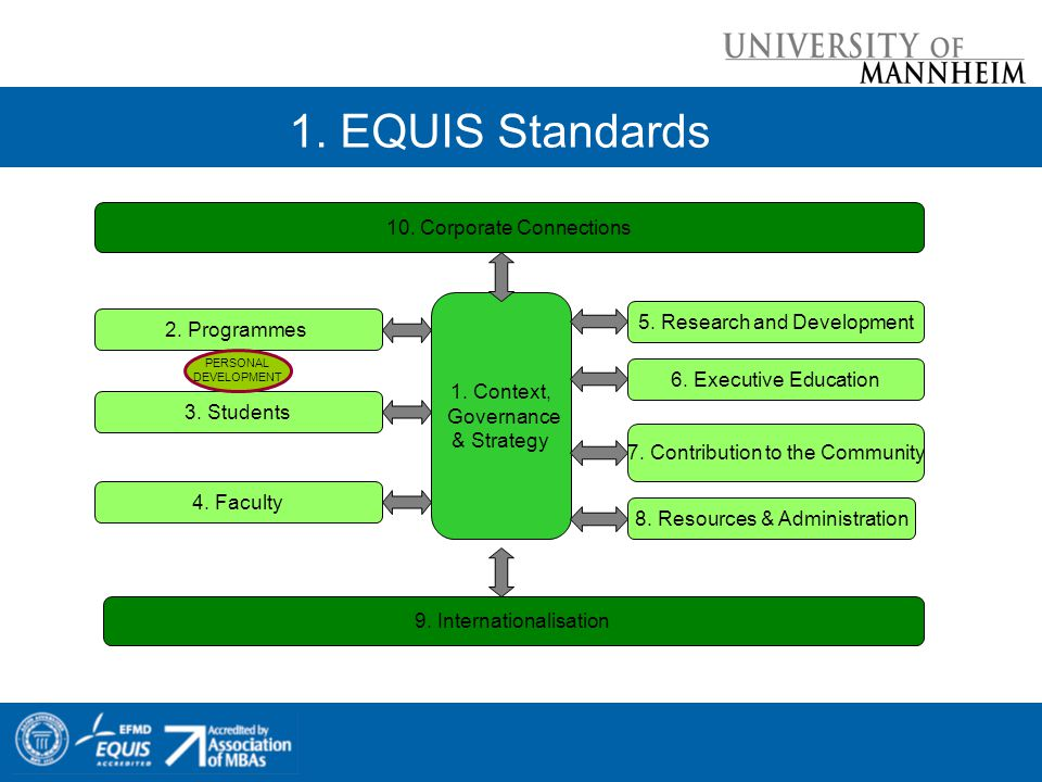 1. EQUIS Standards 1. Context, Governance & Strategy 10. Corporate Connections 9. Internationalisation 2. Programmes 3. Students 4. Faculty 8. Resourc