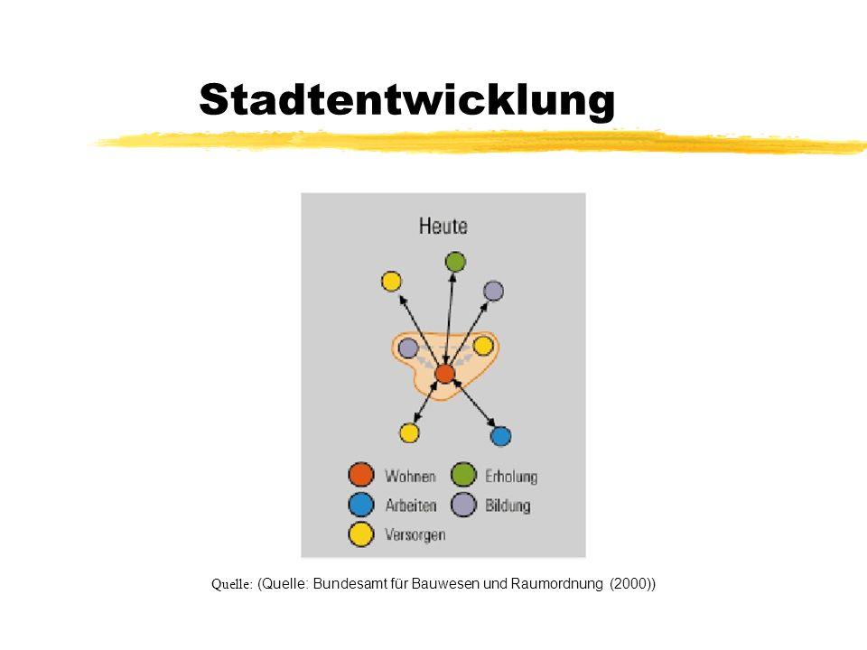 Stadtentwicklung Quelle: (Quelle: Bundesamt für Bauwesen und Raumordnung (2000))