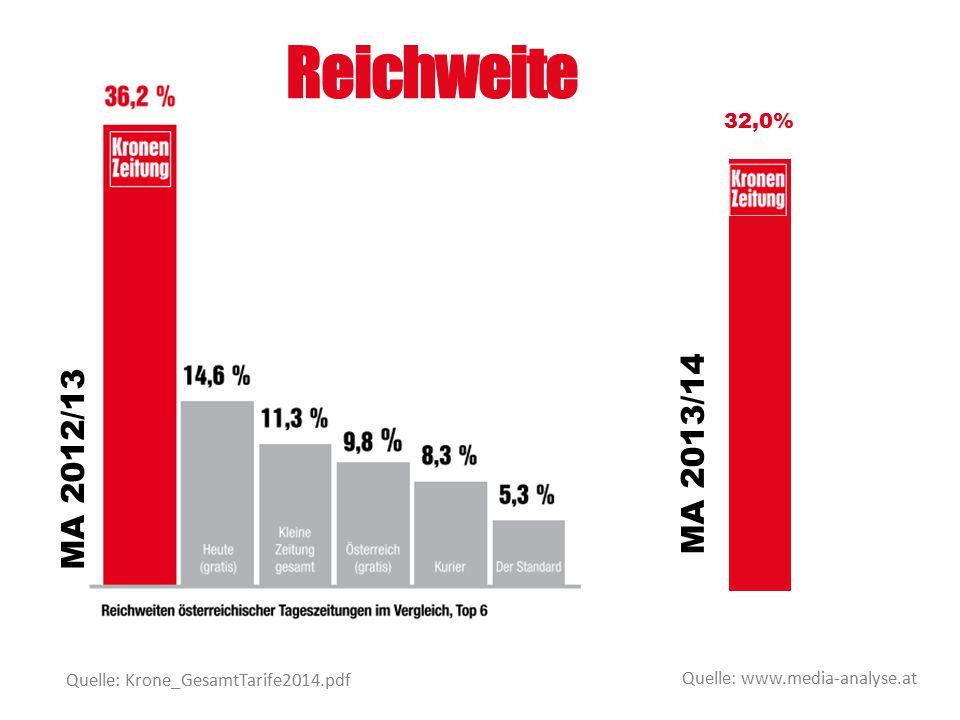 32,0% Quelle: Krone_GesamtTarife2014.pdf Reichweite MA 2012/13 MA 2013/14 Quelle: www.media-analyse.at