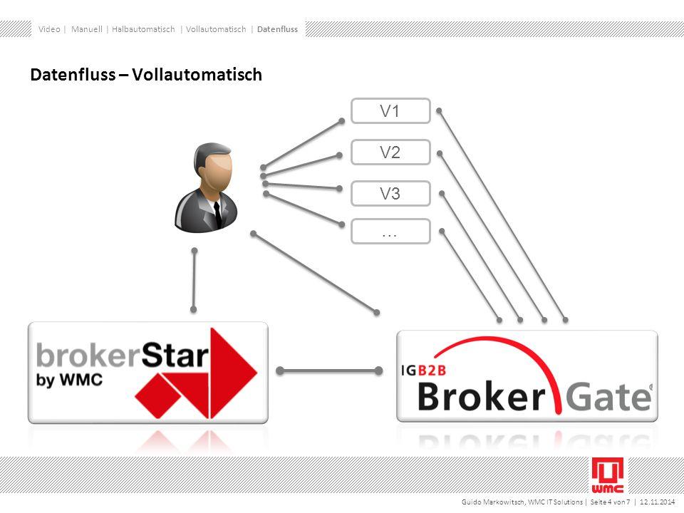 Guido Markowitsch, WMC IT Solutions | Seite 4 von 7 | 12.11.2014 Video | Manuell | Halbautomatisch | Vollautomatisch | Datenfluss Datenfluss – Vollautomatisch V1 V2 V3 …