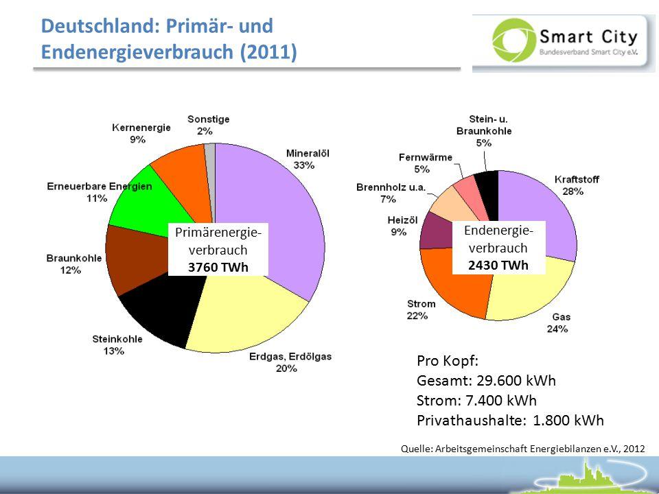 Deutschland: Primär- und Endenergieverbrauch (2011) Quelle: Arbeitsgemeinschaft Energiebilanzen e.V., 2012 Primärenergie- verbrauch 3760 TWh Endenergie- verbrauch 2430 TWh Pro Kopf: Gesamt: 29.600 kWh Strom: 7.400 kWh Privathaushalte: 1.800 kWh