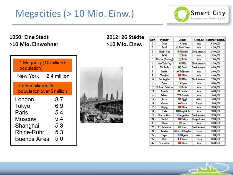 Megacities (> 10 Mio. Einw.) New York 12.4 million London 8.7 Tokyo 6.9 Paris 5.4 Moscow 5.4 Shanghai 5.3 Rhine-Ruhr 5.3 Buenos Aires 5.0 7 other citi