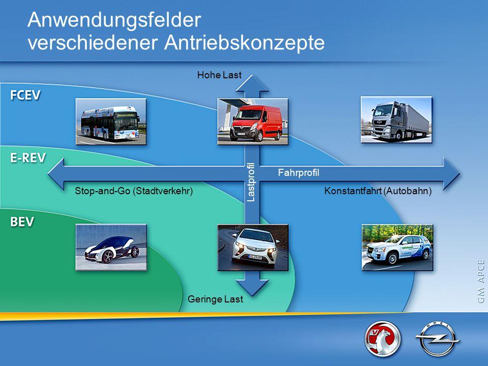 Geringe Last Fahrprofil Lastprofil Konstantfahrt (Autobahn) Stop-and-Go (Stadtverkehr) Hohe Last Anwendungsfelder verschiedener Antriebskonzepte