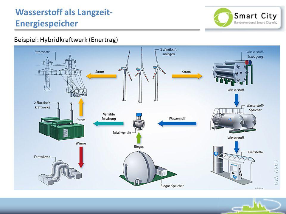 Wasserstoff als Langzeit- Energiespeicher Beispiel: Hybridkraftwerk (Enertrag)