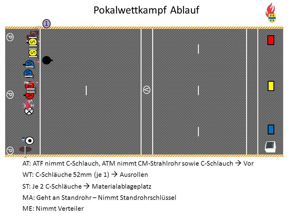 V P P P 1 S S A A AT: ATF nimmt C-Schlauch, ATM nimmt CM-Strahlrohr sowie C-Schlauch  Vor WT: C-Schläuche 52mm (je 1)  Ausrollen ST: Je 2 C-Schläuch