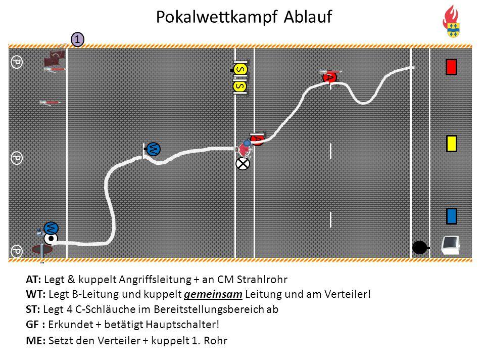 V P P P 1 S S W W A A AT: Legt & kuppelt Angriffsleitung + an CM Strahlrohr WT: Legt B-Leitung und kuppelt gemeinsam Leitung und am Verteiler! ST: Leg